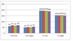 Variazioni dei valori di consumo di ossigeno e di frequenza cardiaca massimali e alla soglia