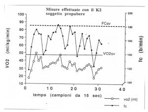 Consumo di Ossigeno ( O2) e frequenza cardiaca (FC) durante una frazione di partita di allenamento.